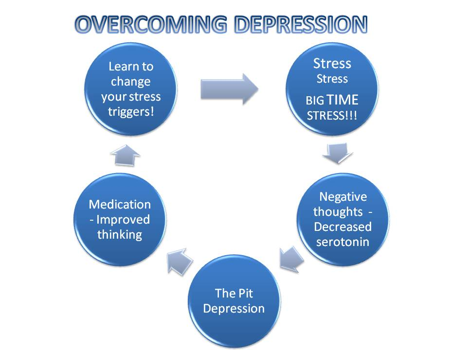stress related depression connecting the dots essay